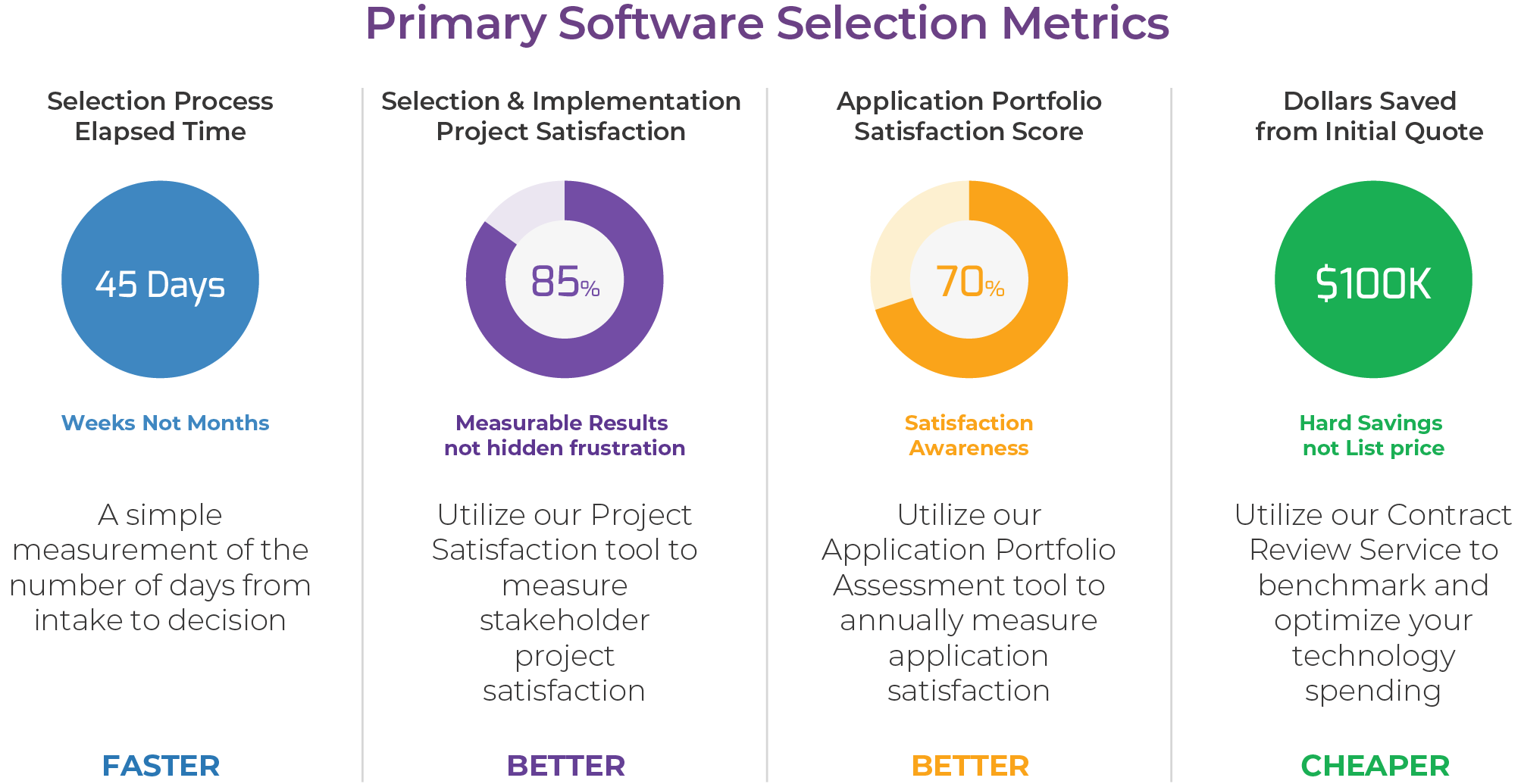 Primary Software Selection Metrics Chart